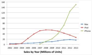 apples-sales